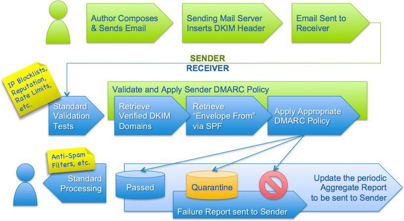 网易企业邮箱DMARC协议设置详解 - 网易企业邮箱 - 网易企业邮箱官方博客